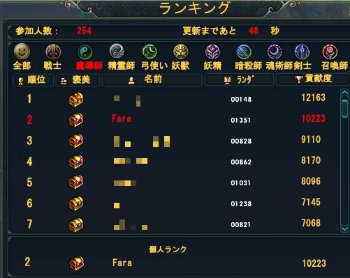20111031(タイガー順位)