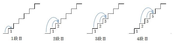 フィボナッチ階段