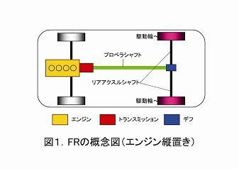 図1.FR概念図