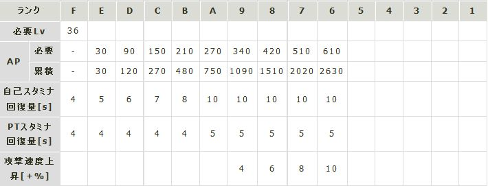 インセインリーバーランク表