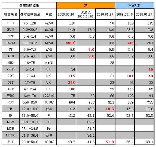 2011.01.29 凛&MARIN血液検査(健診)結果0001