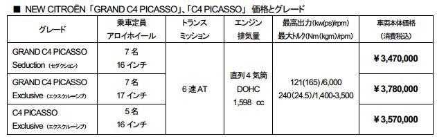 シトロエン C4ピカソ 価格表