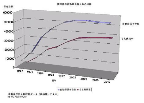 高知県における自動車保有台数の推移