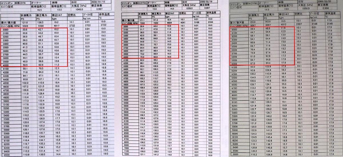 同じ車輌の2006年1月15日、2月19日、3月5日のシャシダイ計測データ(3000~4000rpmを赤枠で囲みました。)です。