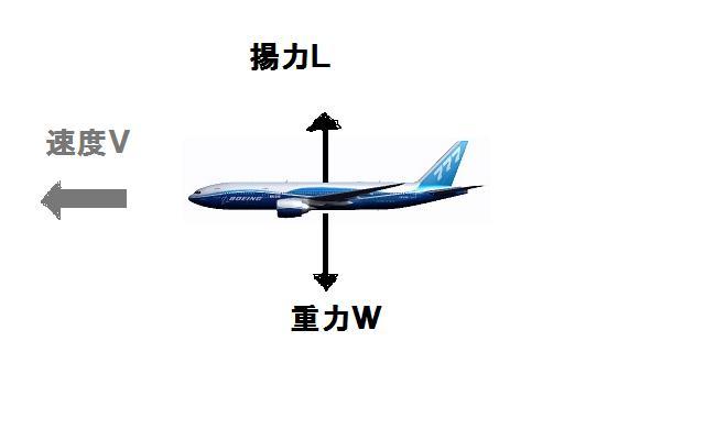 飛行機のつりあい