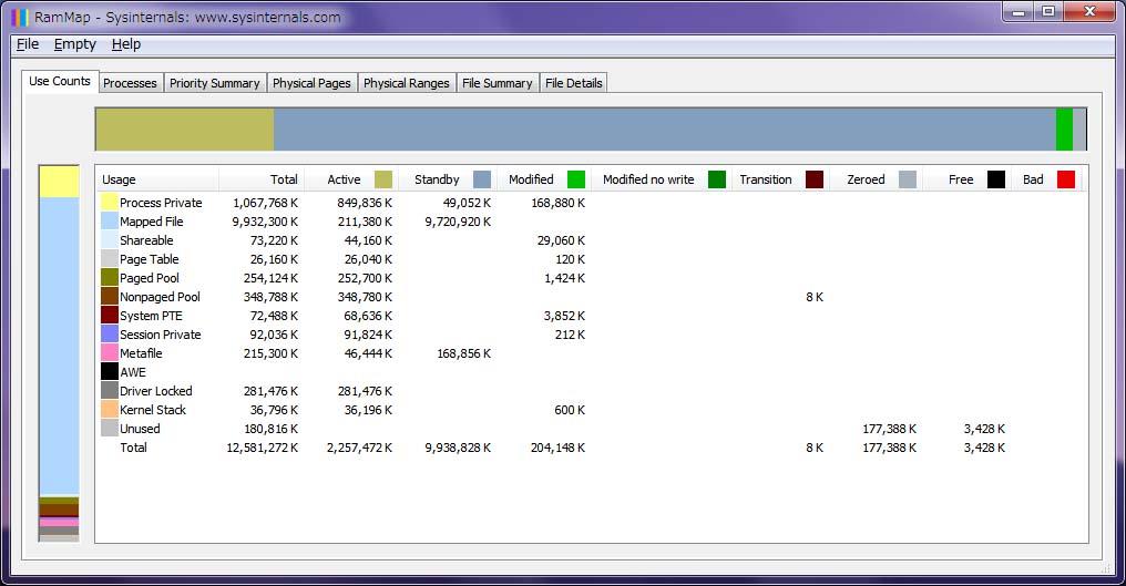 RamMap-12GB