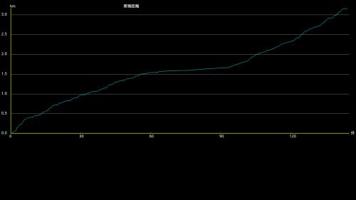 ytlog_chart_convert_20121215144244.png