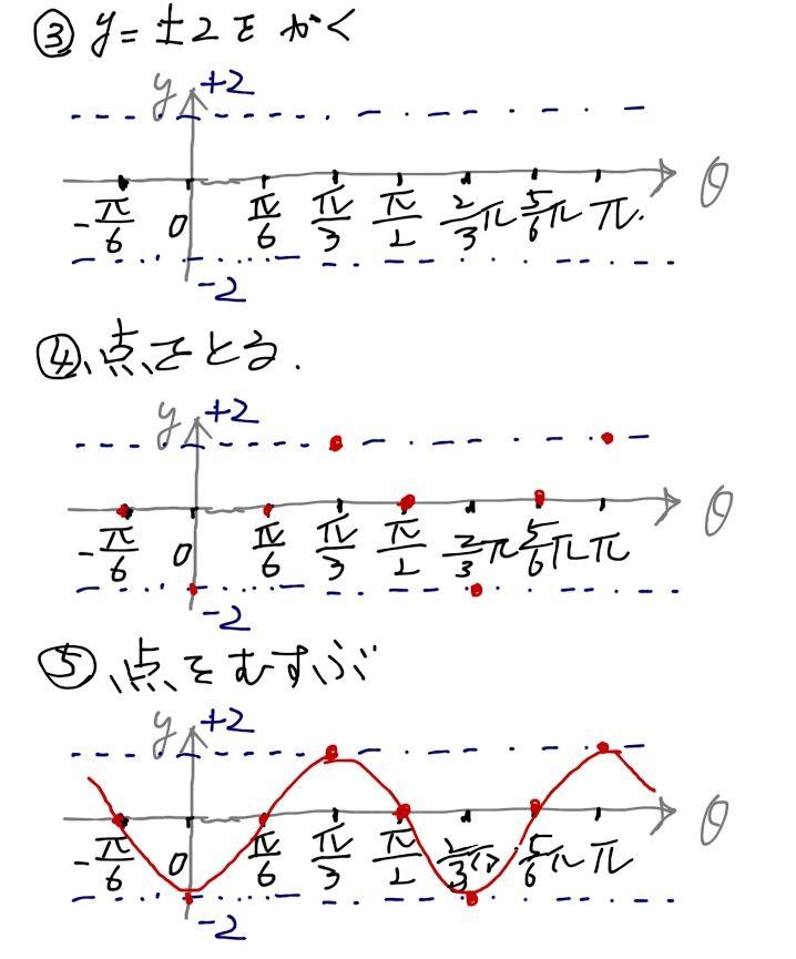 三角 関数 グラフ 書き方