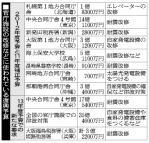 20121006-00000005-asahi-000-1-views