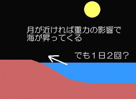 潮と月の重力