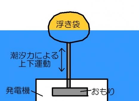 潮汐力発電案