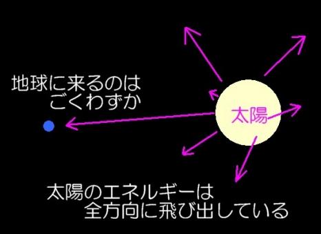 ダイソン球1