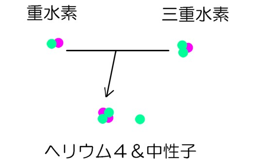 ヘリウム原子核の誕生
