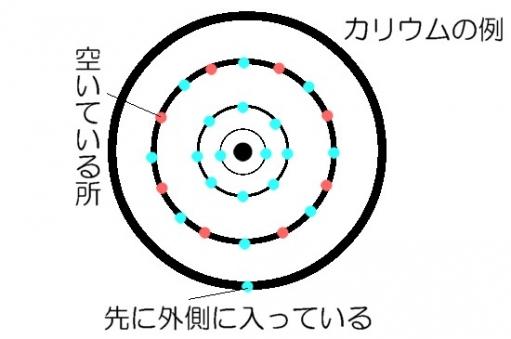 カリウムの電子配列