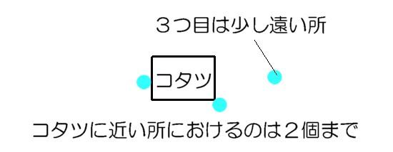 電子の位置2