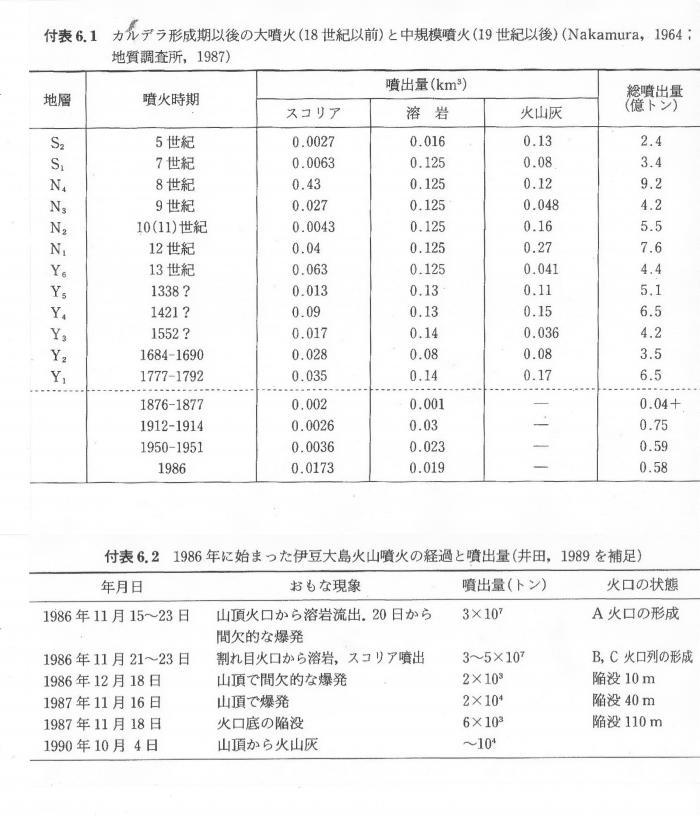 「火山の事典」朝倉書店より
