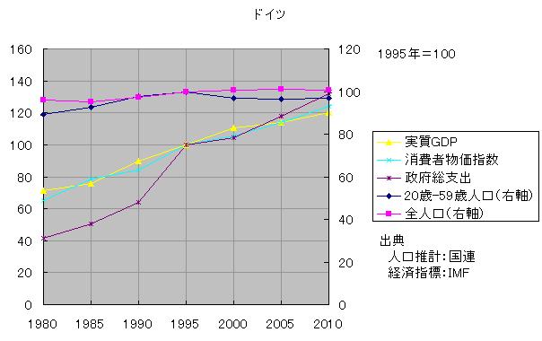 現役人口と物価3