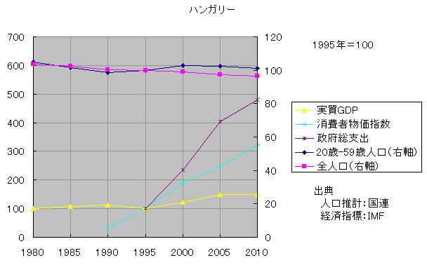 現役人口と物価4