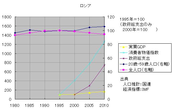 現役人口と物価1