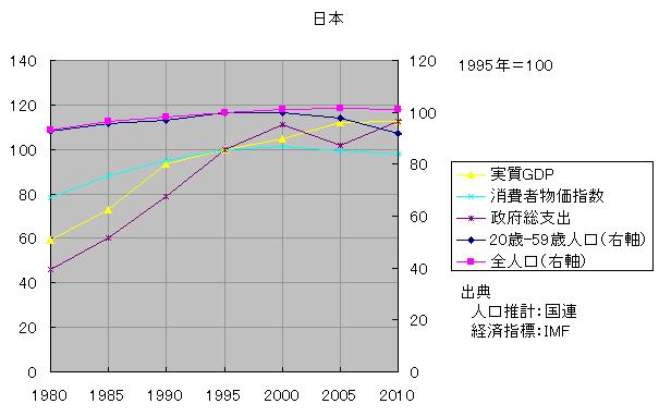 現役人口と物価2