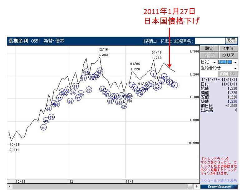 長期金利(3ヶ月)