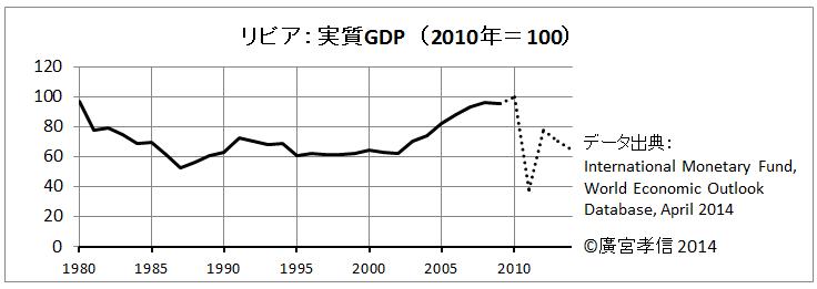 リビア実質GDP