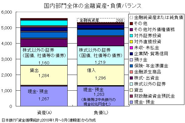 国内部門全体の金融資産・負債バランス