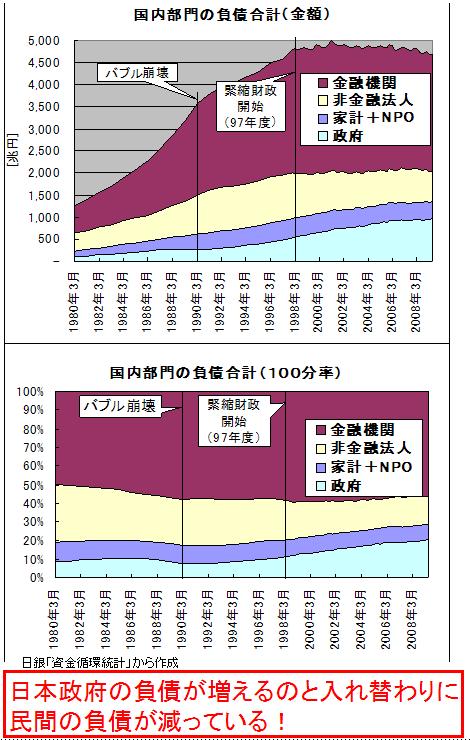 国内部門の負債総額(09年3月まで)