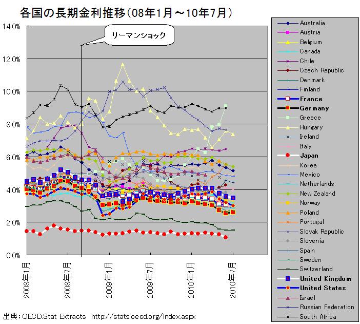 各国の長期金利推移(08年1月~10年7月)