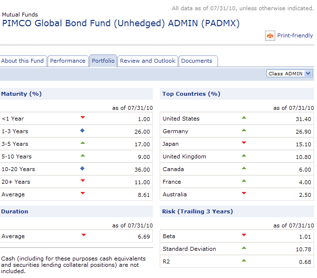 PIMCO GLOBAL BOND FUND