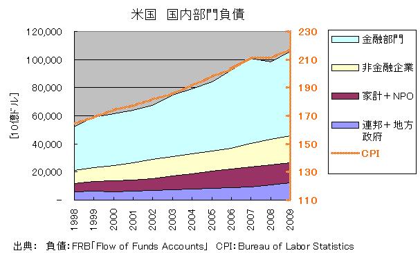アメリカ国内部門負債