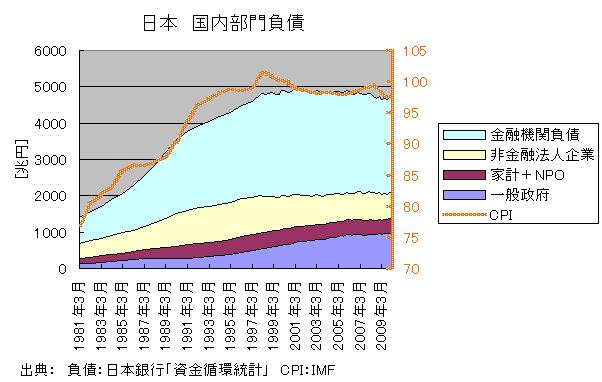 日本国内部門負債
