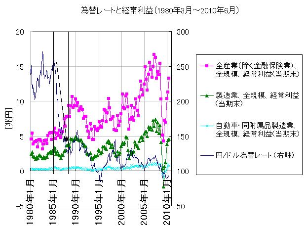 為替レートと経常利益(1980年3月~2010年6月)