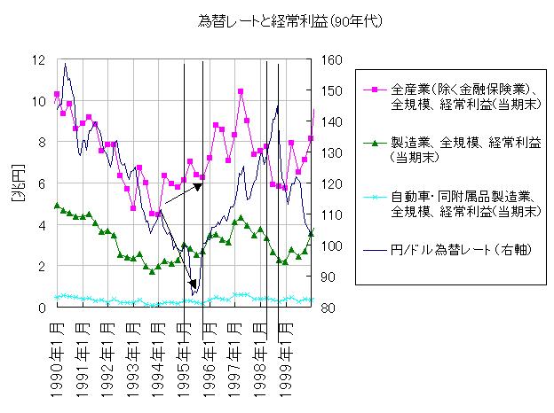 為替レートと経常利益(90年代)