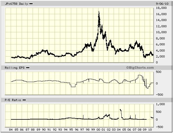 ソニーの株価とEPS