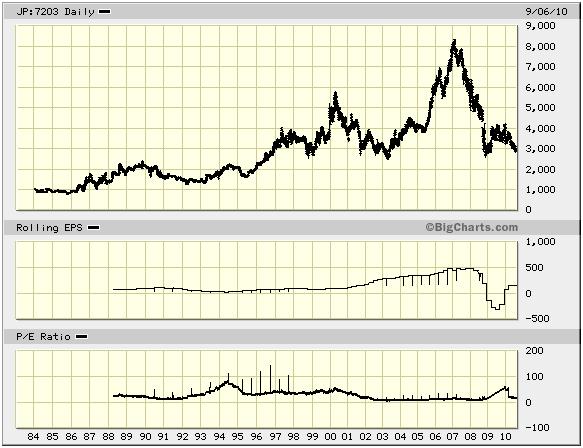 トヨタの株価とEPS