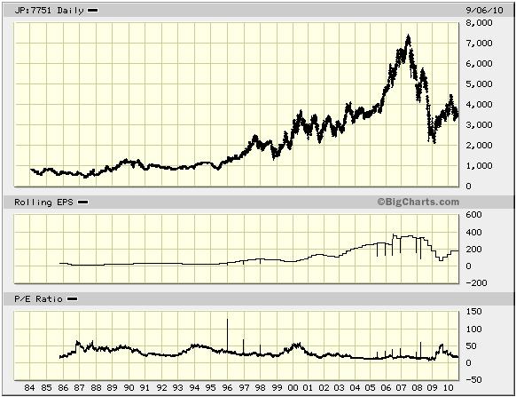 キヤノンの株価とEPS