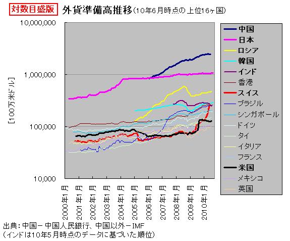 外貨準備高推移(対数)
