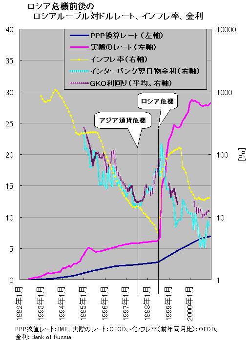 ロシア危機前後のロシアルーブル対ドルレート、インフレ率、金利