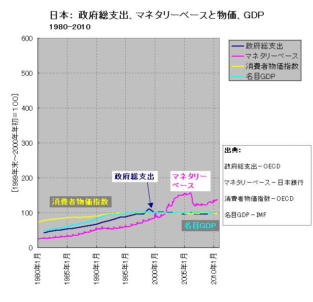 マネタリーベース、政府総支出、消費者物価、名目GDP(日本、長期)