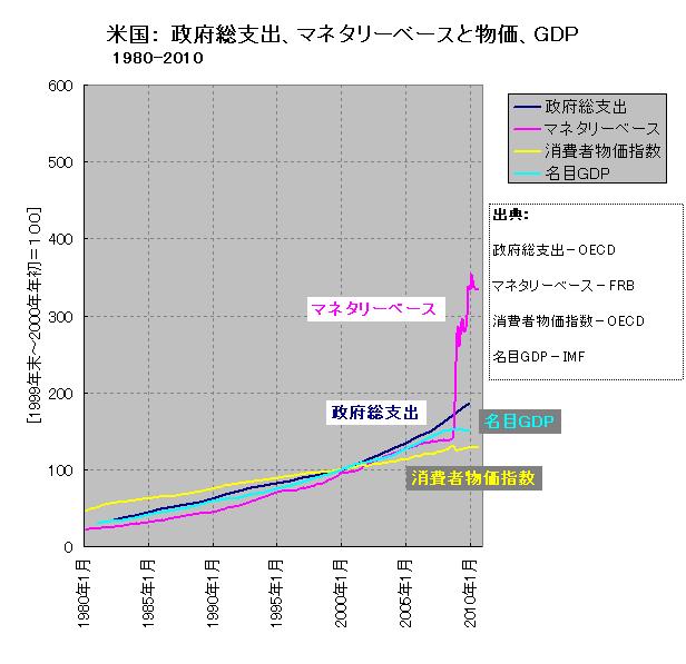 マネタリーベース、政府総支出、消費者物価、名目GDP(米国、長期)
