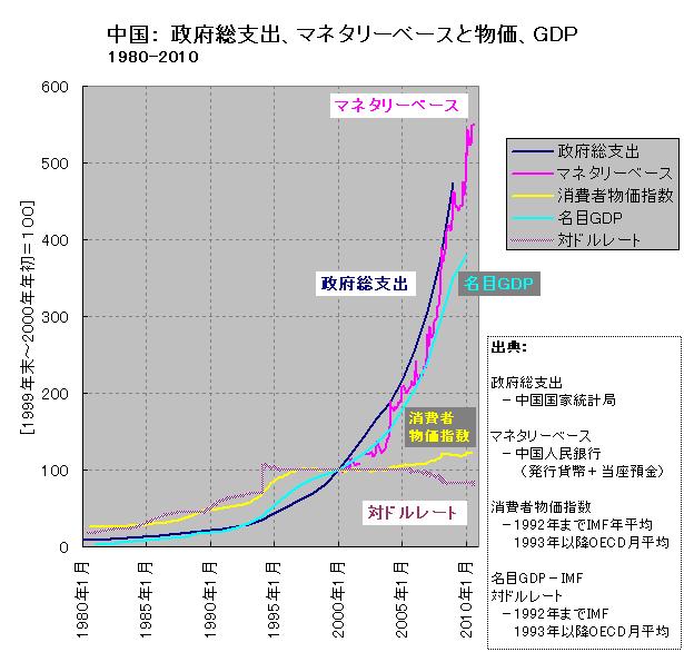 マネタリーベース、政府総支出、消費者物価、名目GDP(中国、長期)