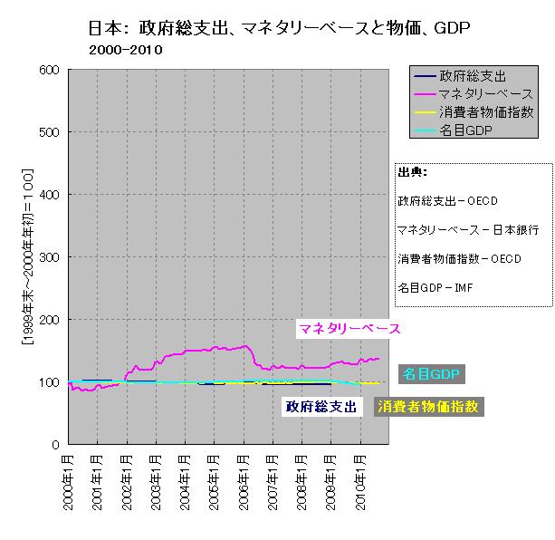 マネタリーベース、政府総支出、消費者物価、名目GDP(日本、短期)