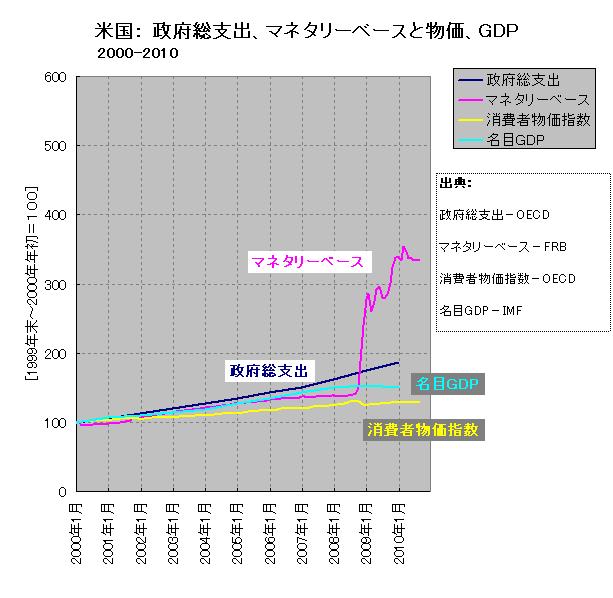 マネタリーベース、政府総支出、消費者物価、名目GDP(米国、短期)