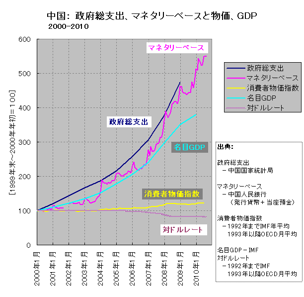 マネタリーベース、政府総支出、消費者物価、名目GDP(中国、短期)