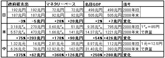 マネタリーベース、政府総支出、消費者物価、名目GDP(数値表。短期)