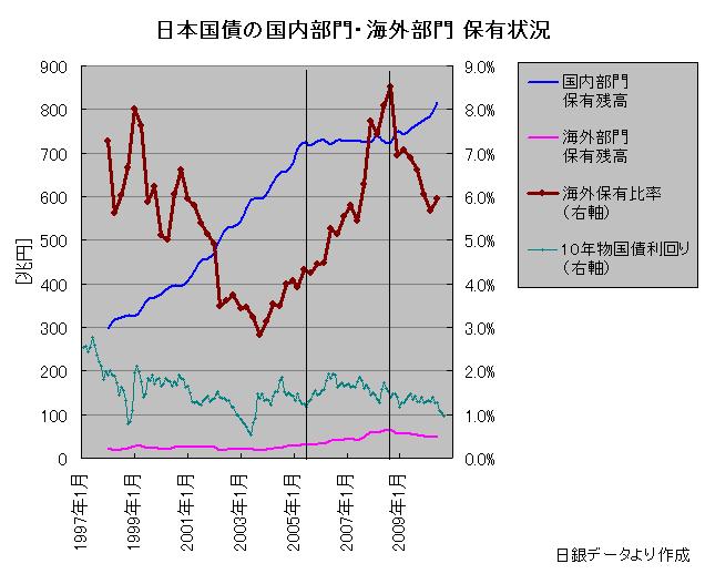 日本国債の国内部門・海外部門 保有状況