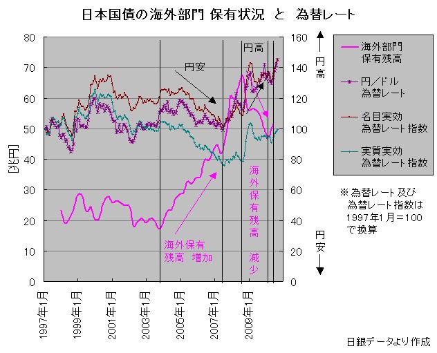 日本国債の海外部門 保有状況 と 為替レート