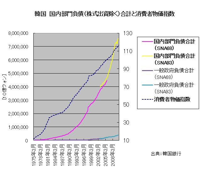 韓国国内部門負債