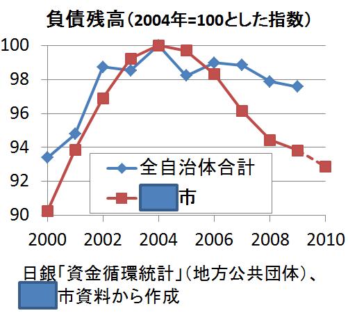 大阪市負債推移